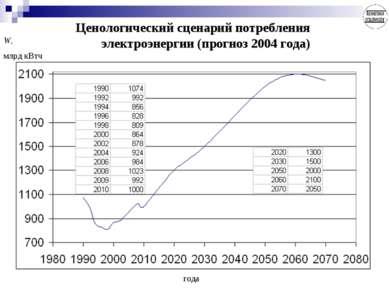 Ценологический сценарий потребления электроэнергии (прогноз 2004 года) года W...