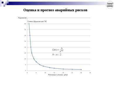 Оценка и прогноз аварийных рисков