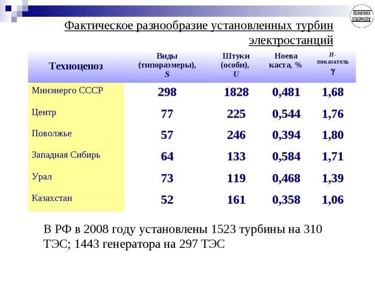 Фактическое разнообразие установленных турбин электростанций В РФ в 2008 году...