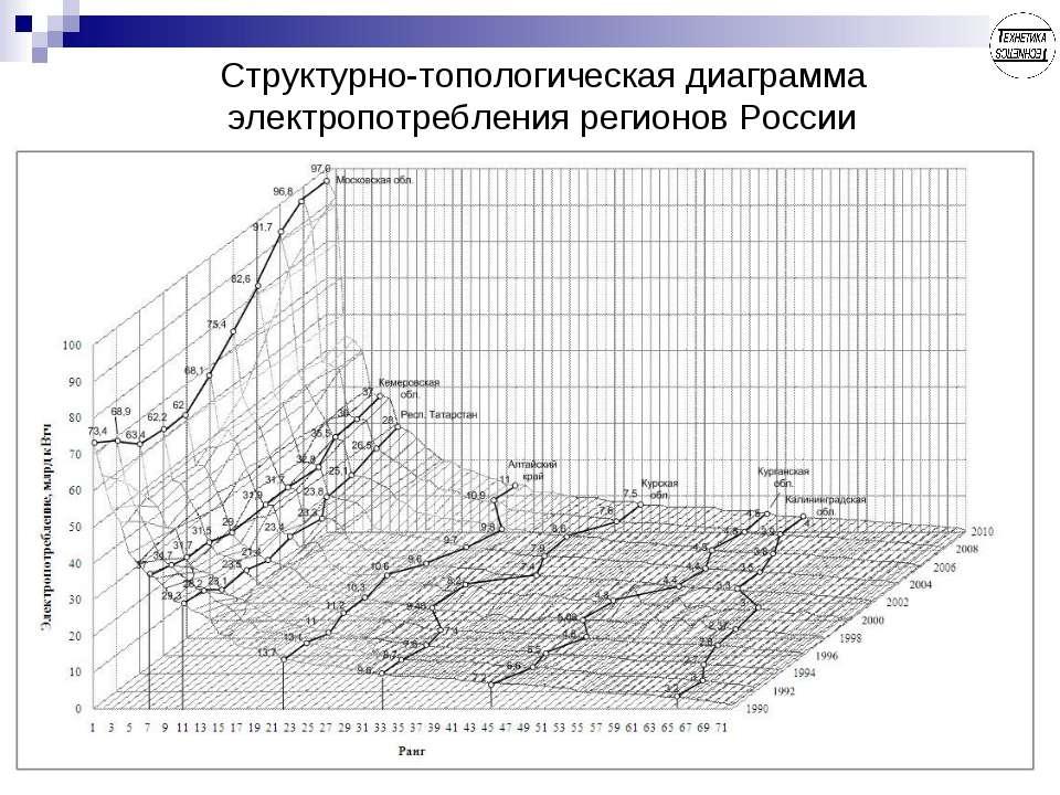 Структурно-топологическая диаграмма электропотребления регионов России