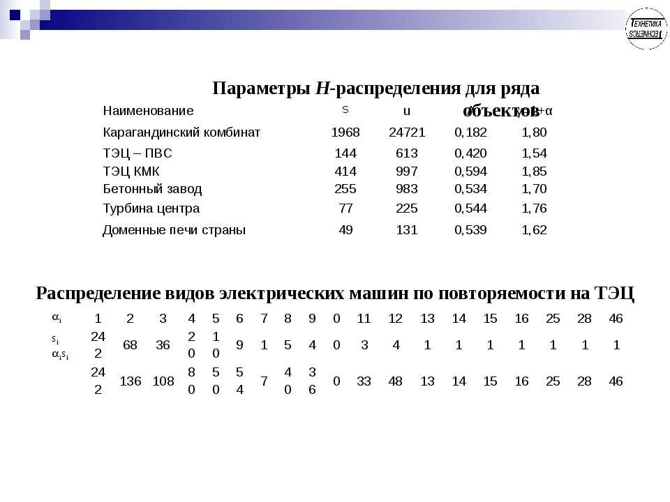 Параметры Н-распределения для ряда объектов Распределение видов электрических...