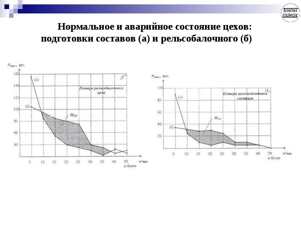 Нормальное и аварийное состояние цехов: подготовки составов (а) и рельсобалоч...