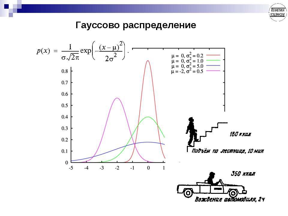 Гауссово распределение