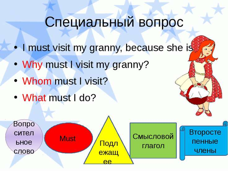 Специальный вопрос I must visit my granny, because she is ill. Why must I vis...