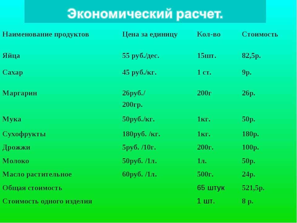 Наименование продуктов Цена за единицу Кол-во Стоимость Яйца 55 руб./дес. 15ш...