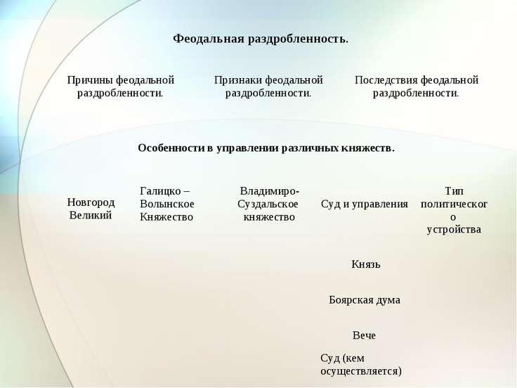 Феодальная раздробленность. Особенности в управлении различных княжеств. Прич...