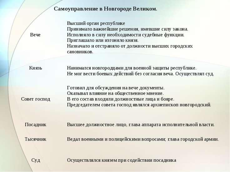 Самоуправление в Новгороде Великом. Вече Высший орган республике Принимало ва...