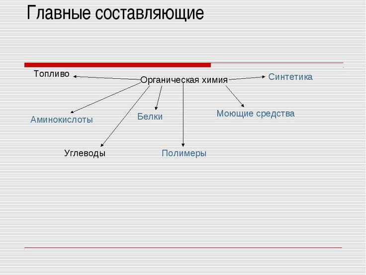 Главные составляющие Органическая химия Аминокислоты Белки Моющие средства По...