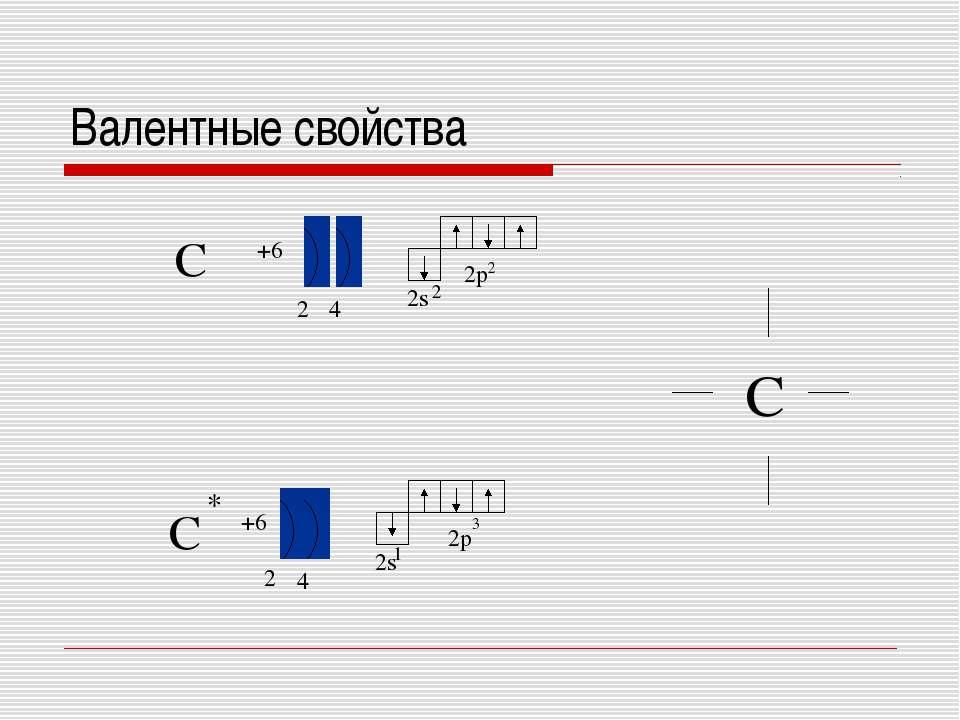 Валентные свойства C C +6 +6 2 4 2 4 2s 2p 2s 2p 1 3 2 2 * C