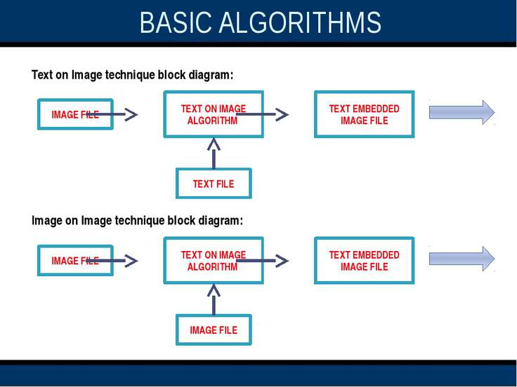 Text on Image technique block diagram: Image on Image technique block diagram...