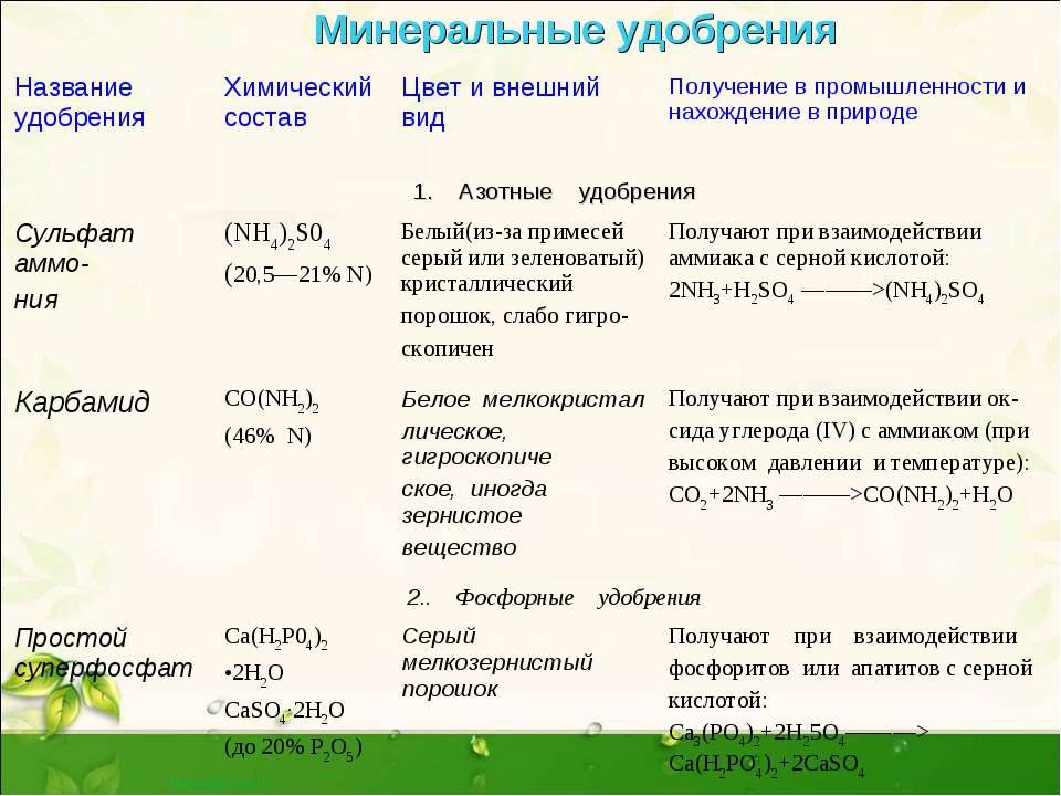 Минеральные удобрения Название удобрения Химический состав Цвет и внешний вид...