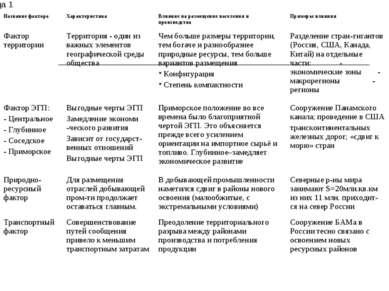 Таблица 1 Название фактора Характеристика Влияние на размещение населения и п...