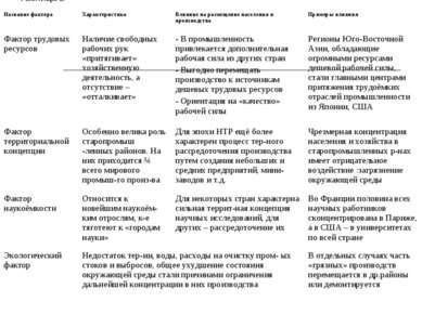 Таблица 2 Название фактора Характеристика Влияние на размещение населения и п...