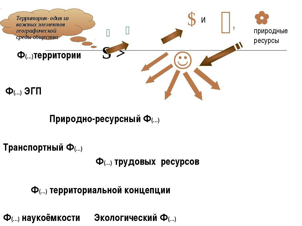 Ф(…)территории S > Ф(…) ЭГП Природно-ресурсный Ф(…) Транспортный Ф(…) Ф(…) тр...