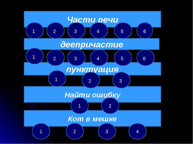 Части речи пунктуация Найти ошибку деепричастие Кот в мешке 1 4 3 2 1 2