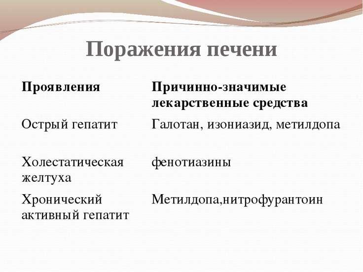 Поражения печени Проявления Причинно-значимые лекарственные средства Острый г...