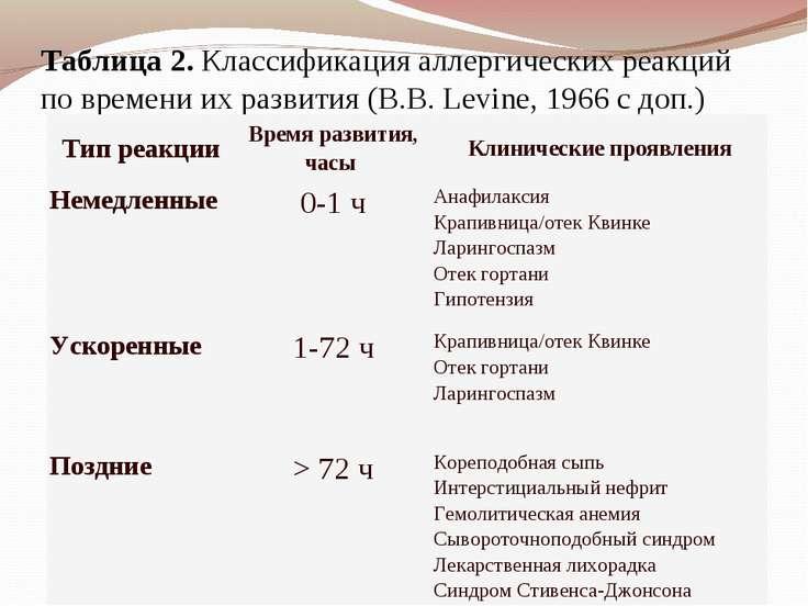 Таблица2. Классификация аллергических реакций по времени их развития (B.B.L...