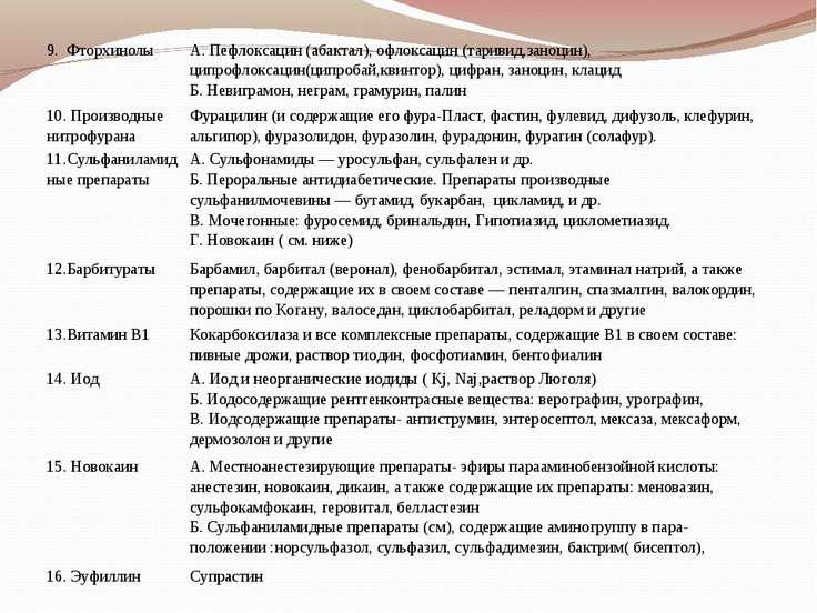 9. Фторхинолы А. Пефлоксацин (абактал), офлоксацин (таривид,заноцин), ципроф...