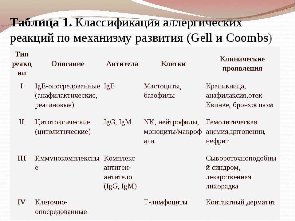 Таблица1. Классификация аллергических реакций по механизму развития (Gell и ...