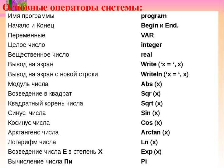 Основные операторы системы: Имя программы program Начало и Конец BeginиEnd. П...