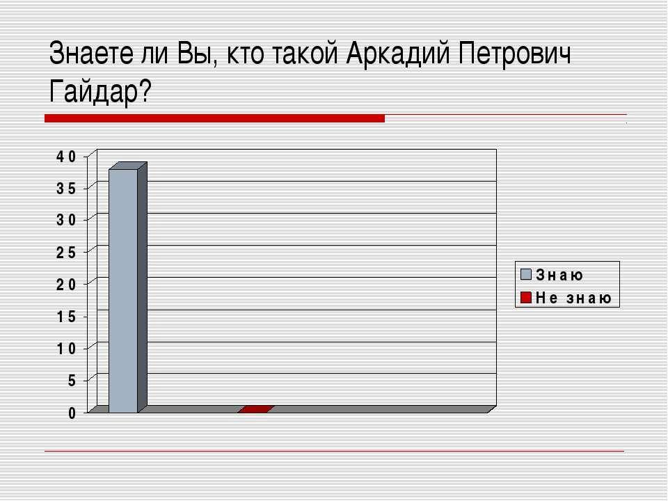 Знаете ли Вы, кто такой Аркадий Петрович Гайдар?