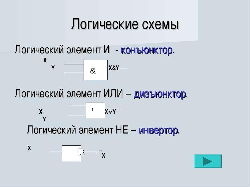 Логические схемы Логический элемент И - конъюнктор. Х Y Х&Y Логический элемен...