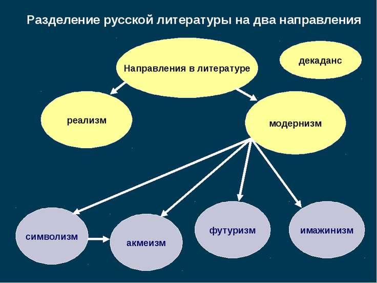 Разделение русской литературы на два направления Направления в литературе реа...