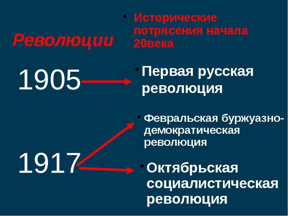 Революции Исторические потрясения начала 20века 1905 1917 Февральская буржуаз...