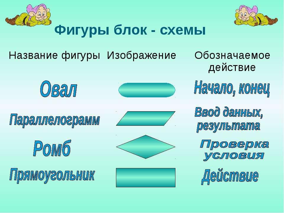 Фигуры блок - схемы Название фигуры Изображение Обозначаемое действие
