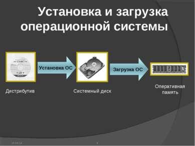 * Установка и загрузка операционной системы Установка ОС Загрузка ОС Дистрибу...