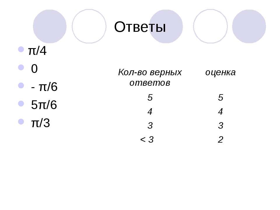 Ответы π/4 0 - π/6 5π/6 π/3 Кол-во верных ответов оценка 5 5 4 4 3 3 < 3 2