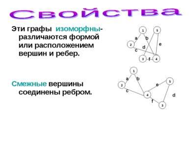 Эти графы изоморфны- различаются формой или расположением вершин и ребер. Сме...