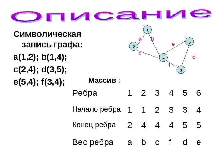 Символическая запись графа: a(1,2); b(1,4); c(2,4); d(3,5); e(5,4); f(3,4); М...