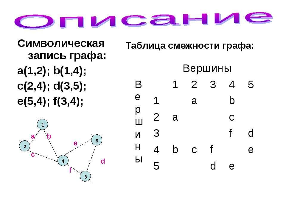 Символическая запись графа: a(1,2); b(1,4); c(2,4); d(3,5); e(5,4); f(3,4); 2...