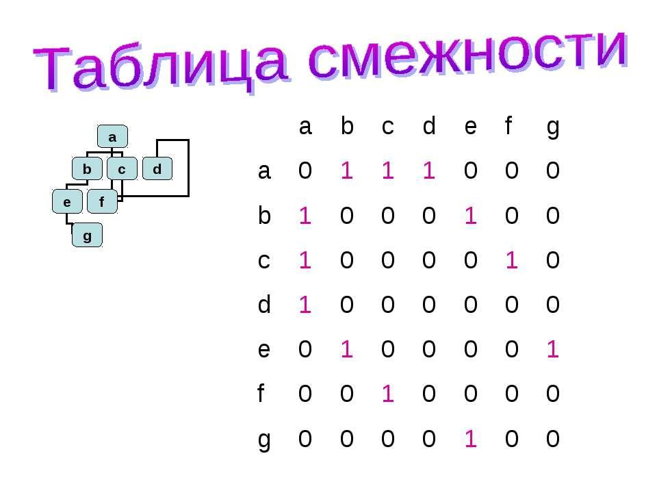 a b c d e f g a 0 1 1 1 0 0 0 b 1 0 0 0 1 0 0 c 1 0 0 0 0 1 0 d 1 0 0 0 0 0 0...