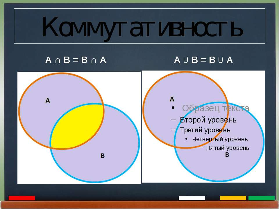 Коммутативность А ∩ В = В ∩ А А U В = В U А