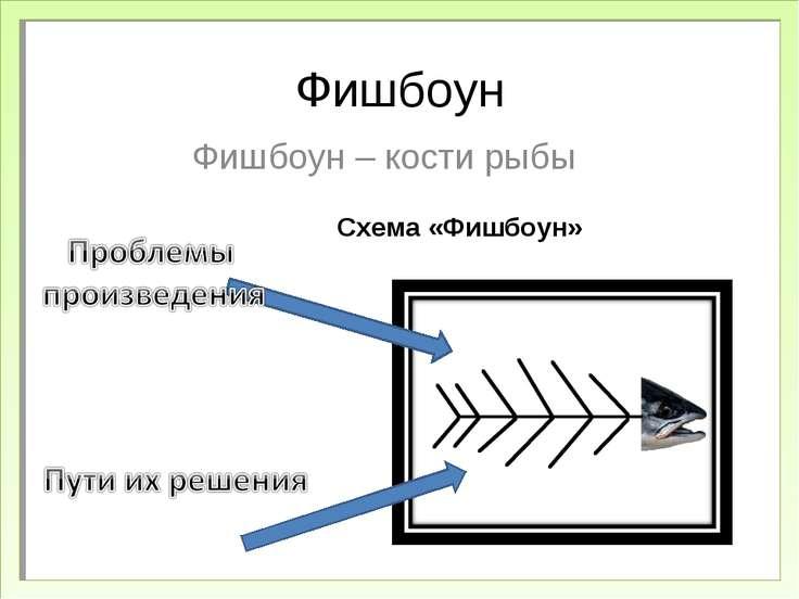 Фишбоун Фишбоун – кости рыбы Схема «Фишбоун»