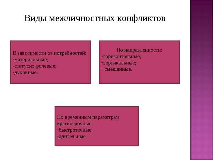 Виды межличностных конфликтов В зависимости от потребностей: -материальные; -...