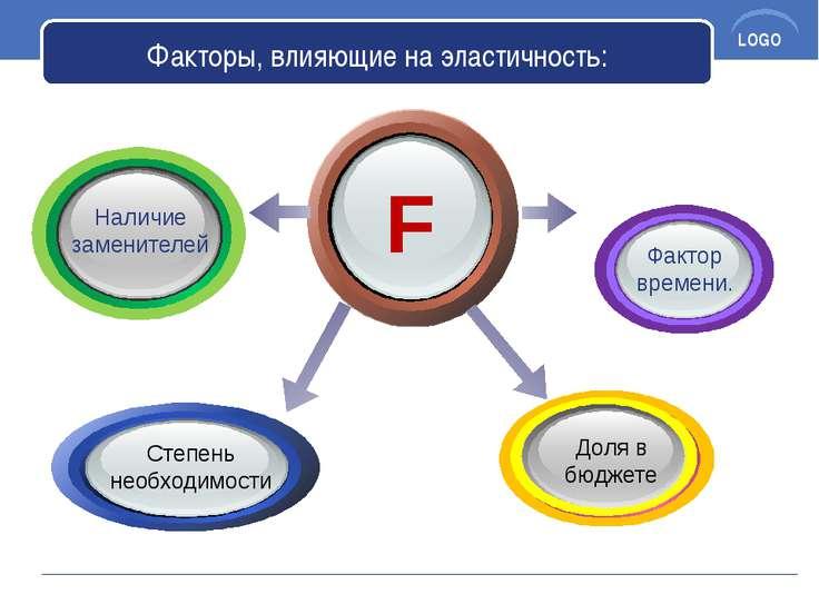 Факторы, влияющие на эластичность: F Фактор времени. Наличие заменителей Доля...