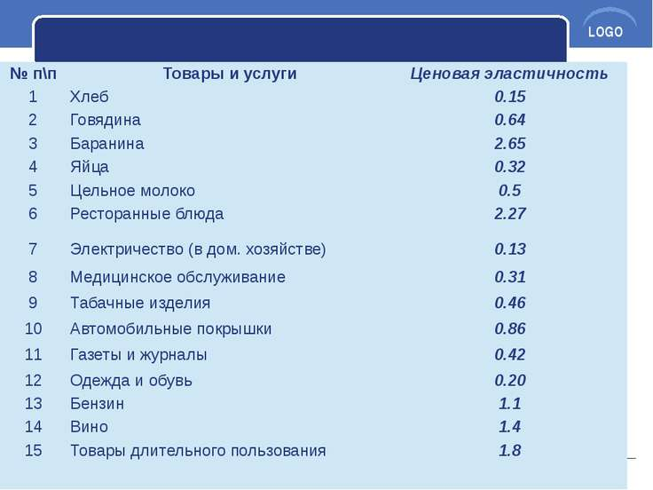 №п\п Товары и услуги Ценовая эластичность 1 Хлеб 0.15 2 Говядина 0.64 3 Баран...