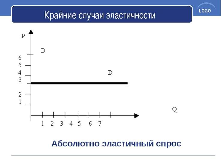 Крайние случаи эластичности Абсолютно эластичный спрос LOGO