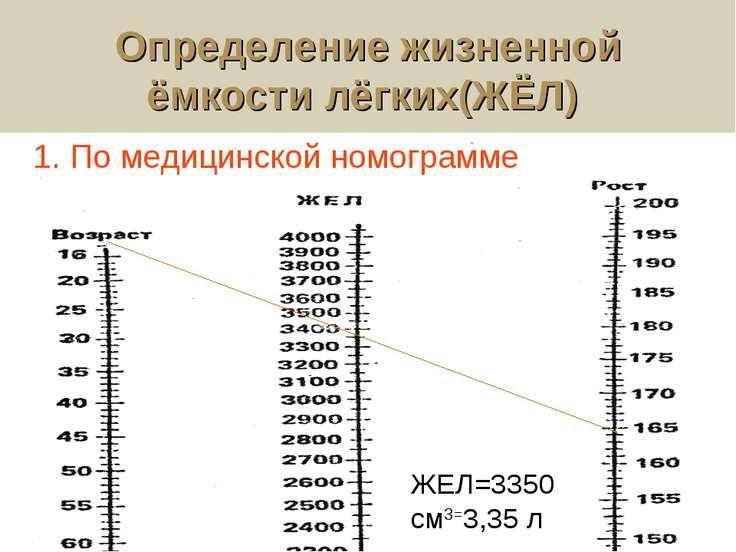 Определение жизненной ёмкости лёгких(ЖЁЛ) ЖЕЛ=3350 см3=3,35 л 1. По медицинск...