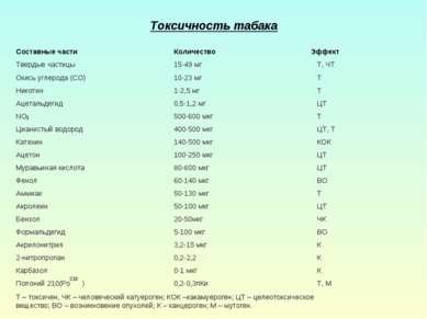 3 Т – токсичен, ЧК – человеческий катуероген; КОК –какамуероген; ЦТ – целеото...