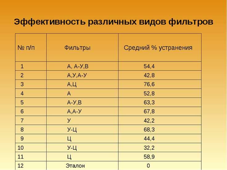 Эффективность различных видов фильтров 52,8