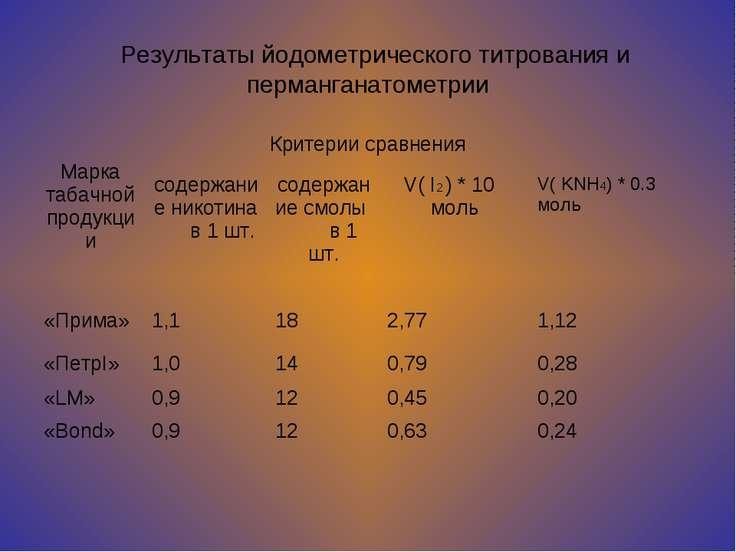 Результаты йодометрического титрования и перманганатометрии