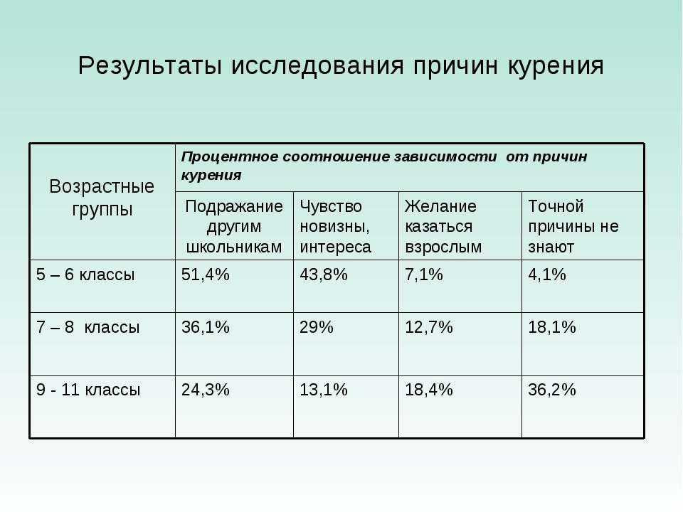 Результаты исследования причин курения