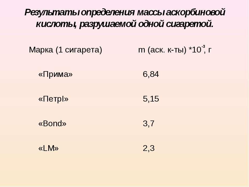 Результаты определения массы аскорбиновой кислоты, разрушаемой одной сигарето...
