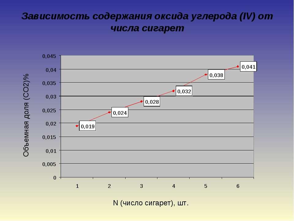 Зависимость содержания оксида углерода (IV) от числа сигарет N (число сигарет...