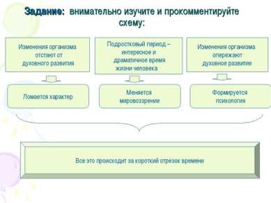 Задание: внимательно изучите и прокомментируйте схему: Изменения организма от...