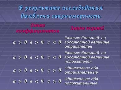 В результате исследования выявлена закономерность Знаки коэффициентов Знаки к...